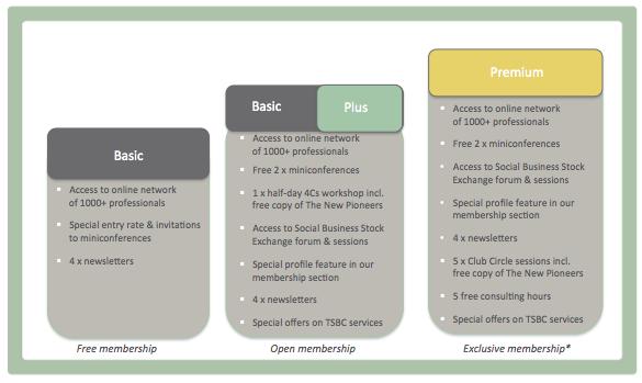 Membershipcategories Tania Ellis The Social Business Company