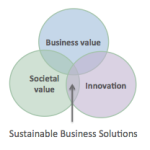 sustainable-business-solutions_social-business-club