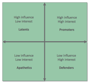 Internal stakeholder analysis_TaniaEllis