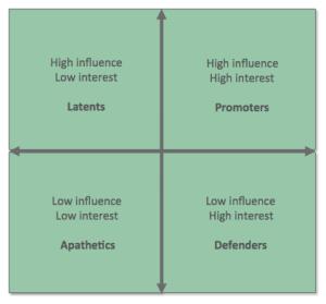 Internal stakeholder analysis_TaniaEllis