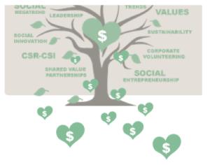 lowhanging CSR fruits_taniaellis